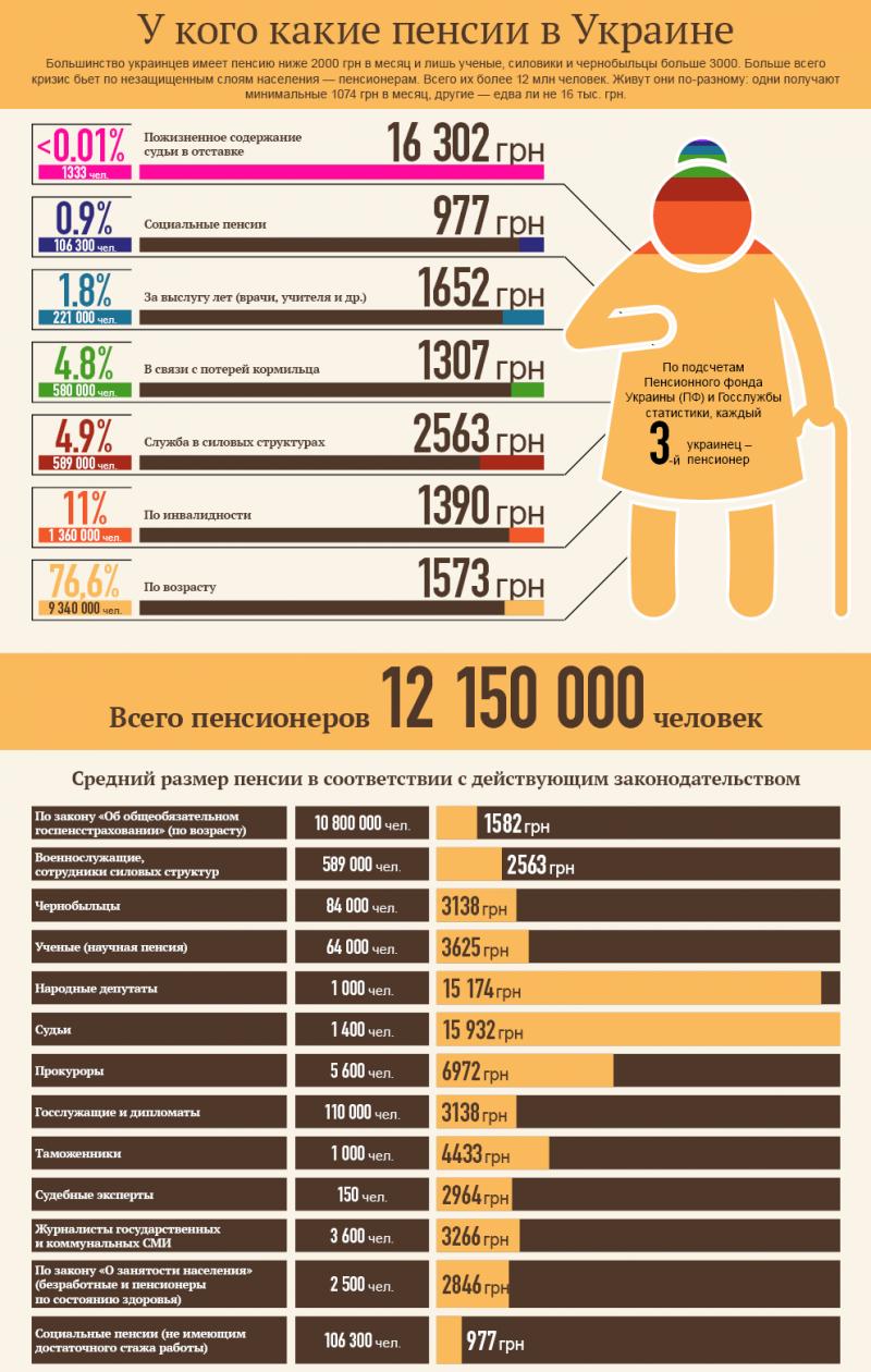 Индексация пенсий по старости в 2016 году