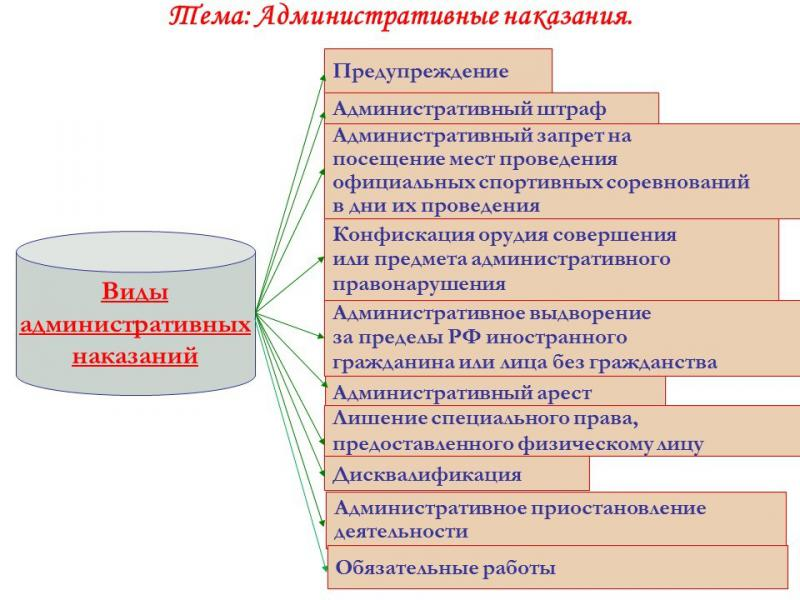 Административная