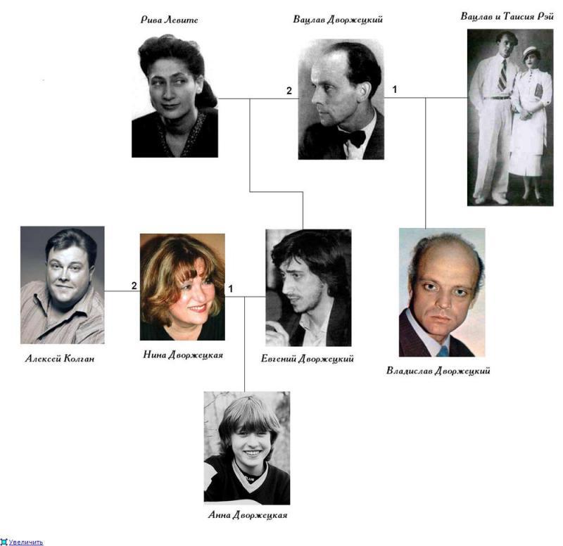 актерские династии российского кино фото надежда
